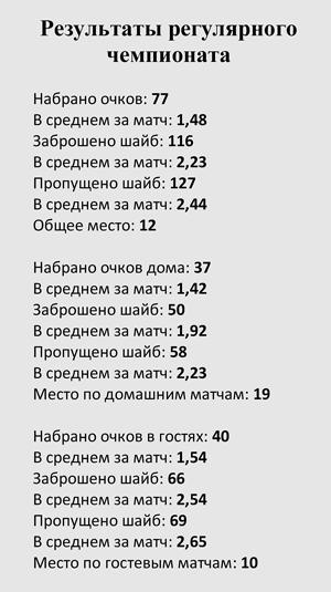 Таблица - Ермак