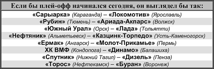 Таблица ВХЛ